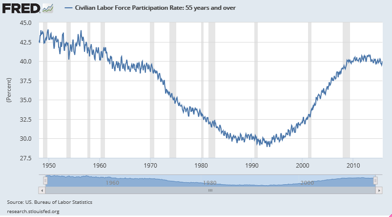 civilian-labor-force-participation-rate-1948-oct-2015-55-year-and-older