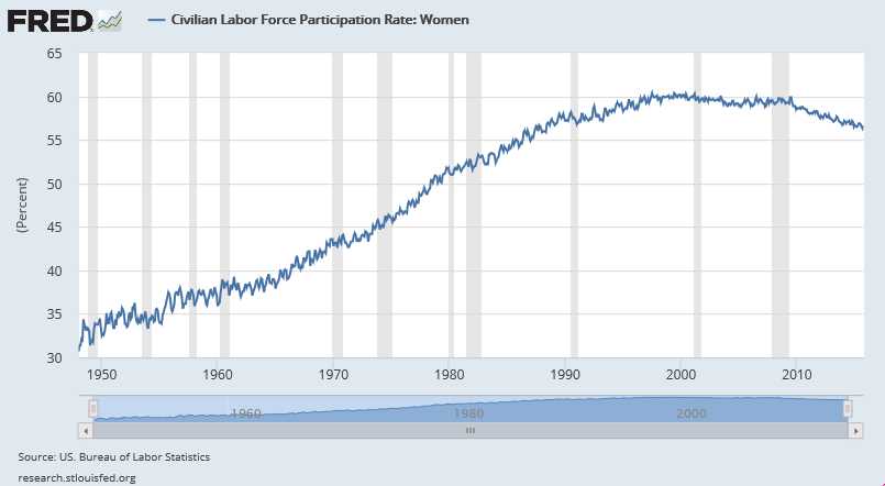 civilian-labor-force-participation-rate-1948-oct-2015-WOMEN