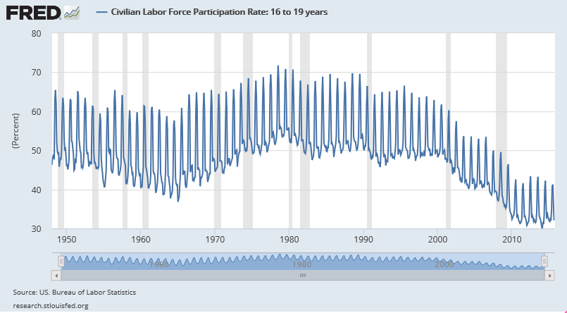 civilian-labor-force-participation-rate-1948-oct-201516-19-year-olds