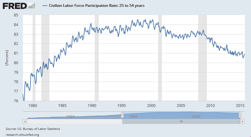 civilian-labor-force-participation-rate-1978-oct-2015-24-54-year-olds