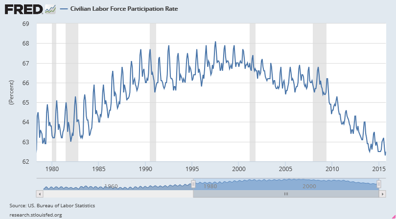civilian-labor-force-participation-rate-1978-oct-2015