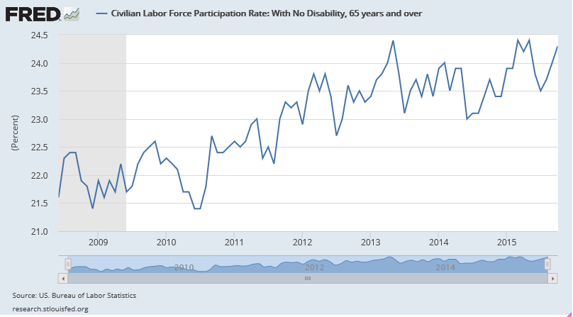 civilian-labor-force-participation-rate-2008-2015-65-years-2