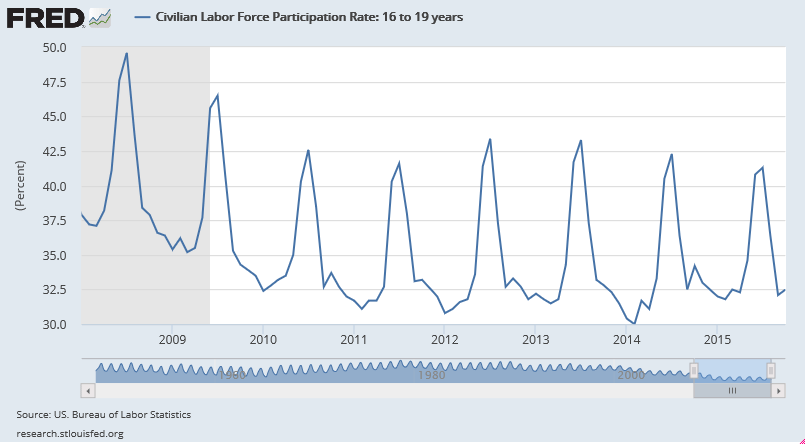 civilian-labor-force-participation-rate-2008-oct-2015-16-19-year-old