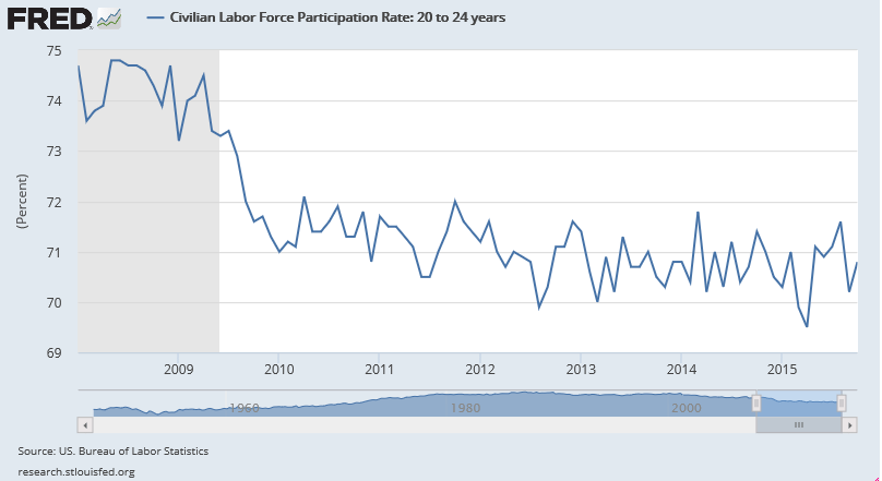 civilian-labor-force-participation-rate-2008-oct-2015-20-24-year-old