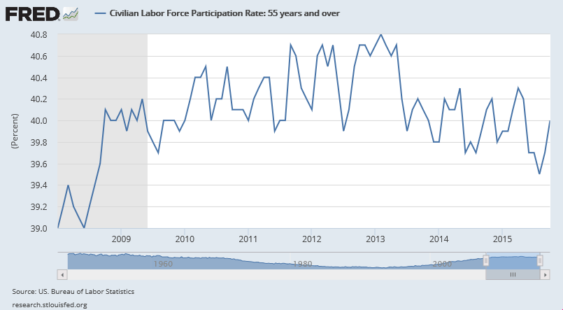 civilian-labor-force-participation-rate-Jan-2008-oct-2015-55-year-and-older