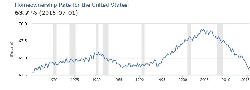 home-ownership-rate-1963-2015