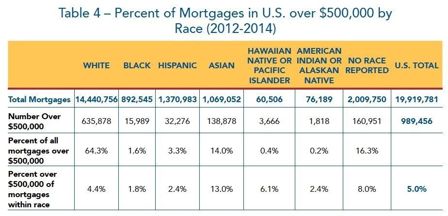 percent-mortgages-by-race