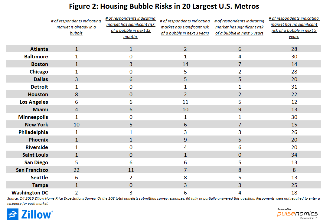 Is the San Francisco housing market headed for a bubble?