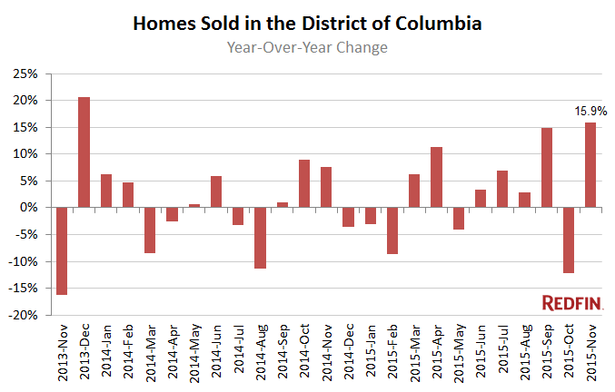 DC-Homes-Sold