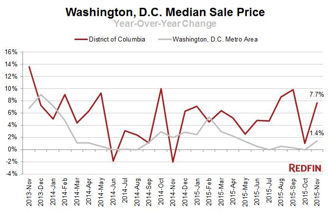 DC-Median-Sale-Price1