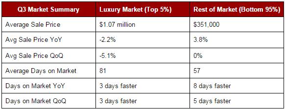Luxury-Market-Summary
