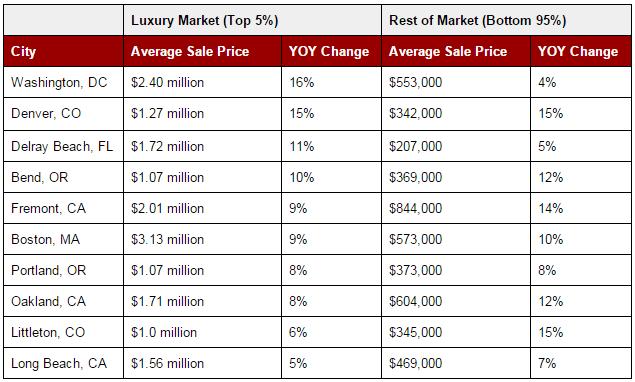 Luxury-Real-Estate-Market-Winners