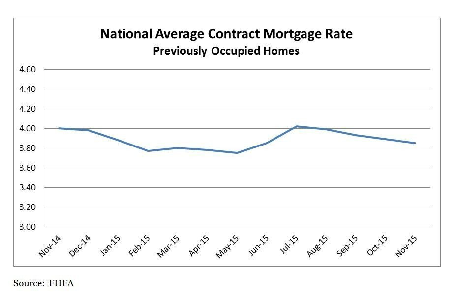 National Average Contract Mortgage Rate for Previously Occupied Homes Nov 2014 - Nov 2015