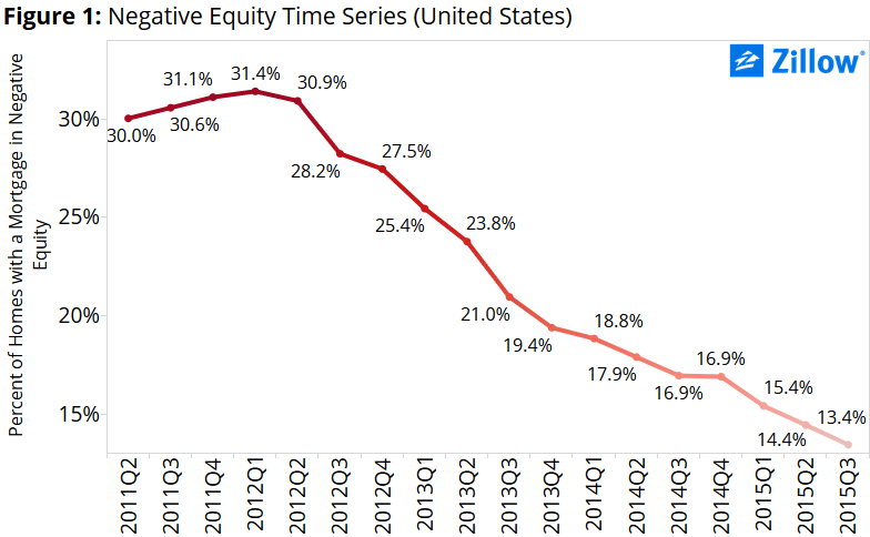 US_Negative_Equity_Time_Series_Q32015_1-a010f6