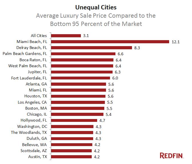 Unequal-Metros-Chart_Q3-2015-Luxury-Report_FINAL