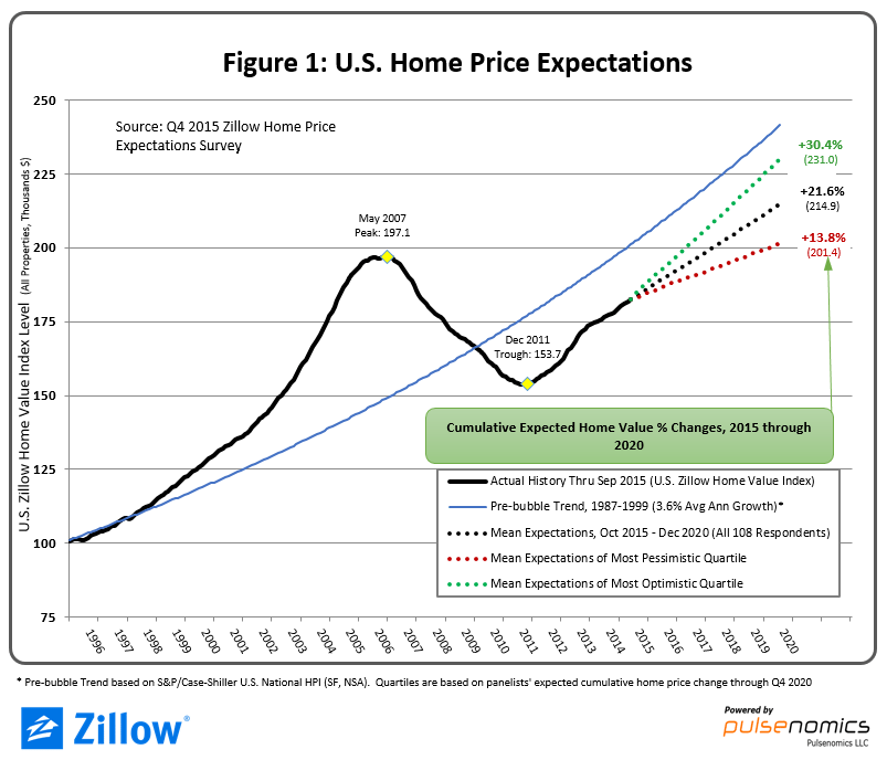 Zillow_Home_Price_Expectations_1-2fadd6
