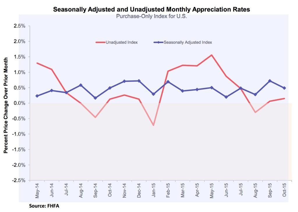 fhfa-seasonally-adjusted-rates