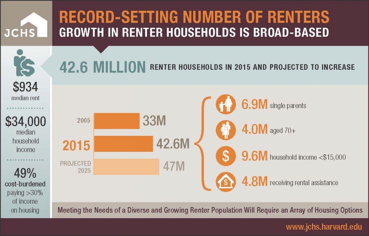 rental_housing_growth_infographic_506x253_r5