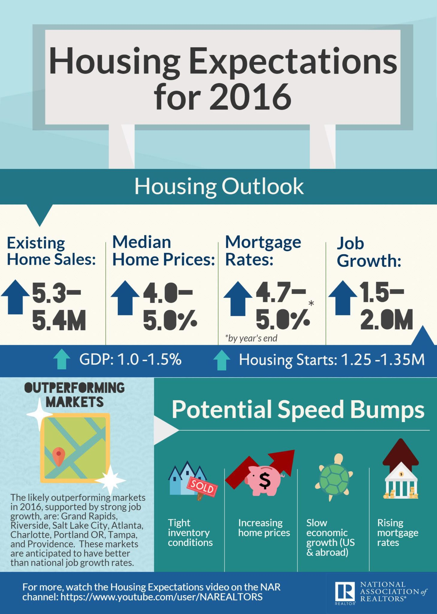 2016 NAR Housing Expectations Infographic