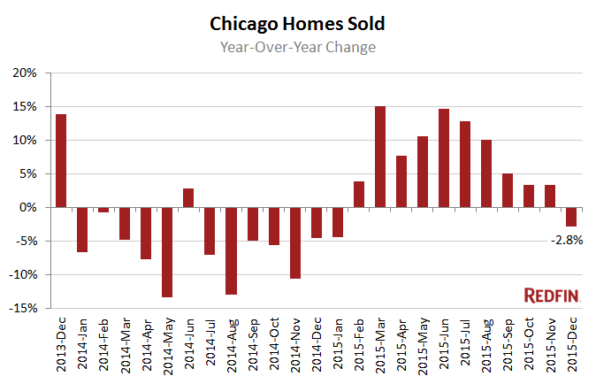 Chicago homes sold redfin