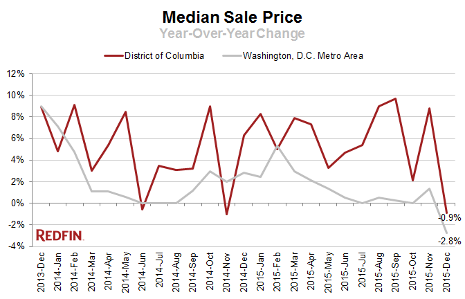 redfin dc median sales price
