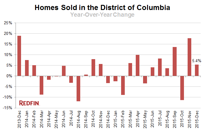 Redfin homes sold in District of columbia