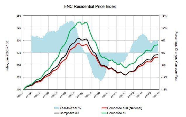 FNC-residential-price-November-2015