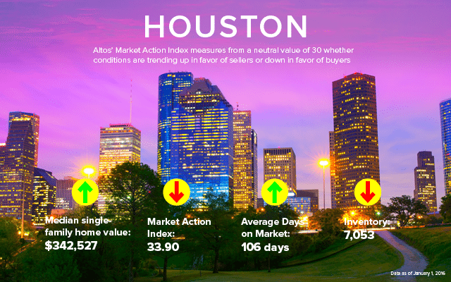 Houston_local_decstats_0216