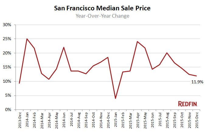 Redfin median sales price san francisco