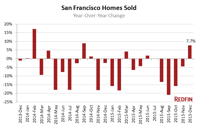 redfin homes sold san francisco