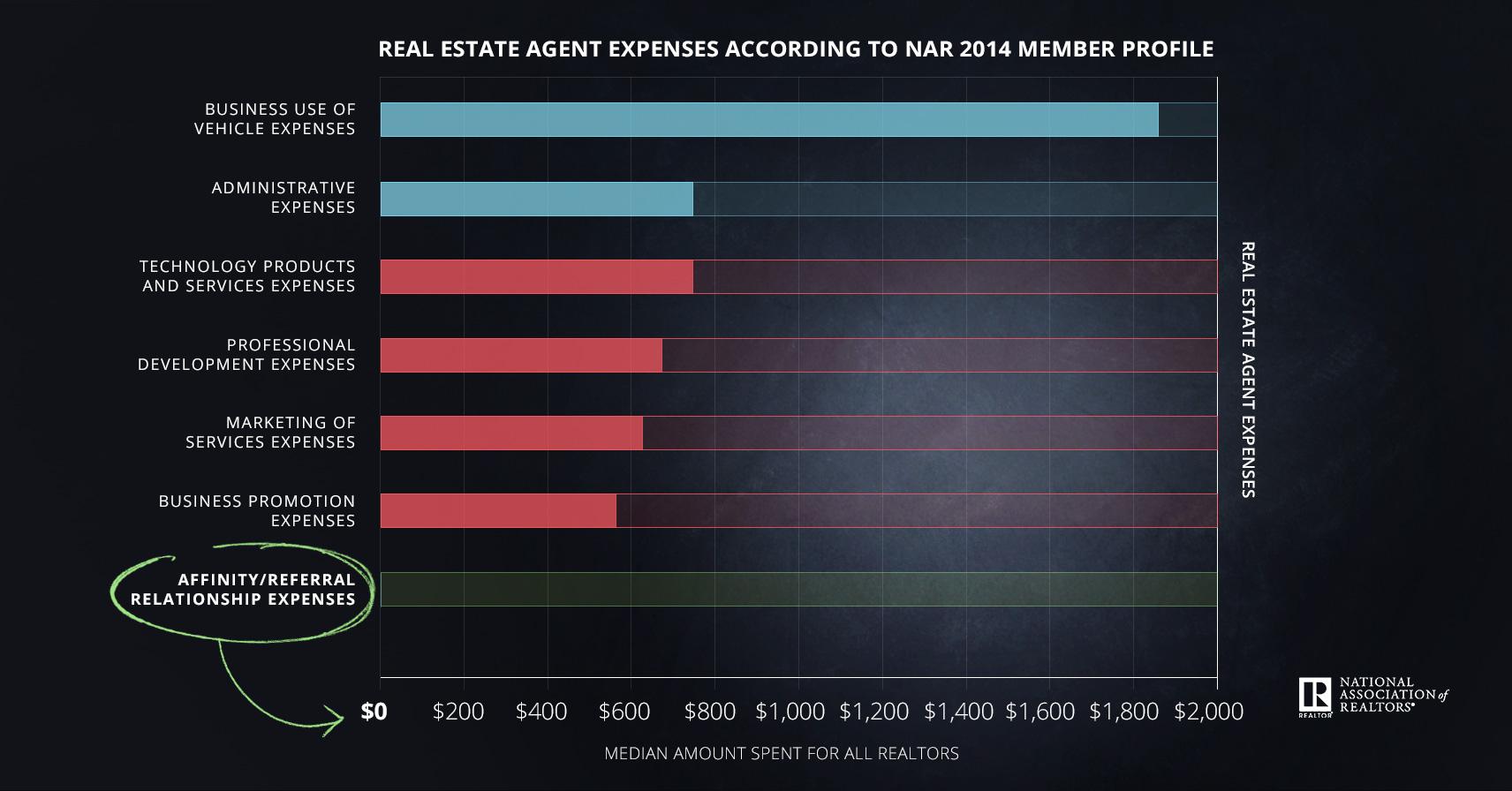 Realtor expenses - from ReminderMedia presentation