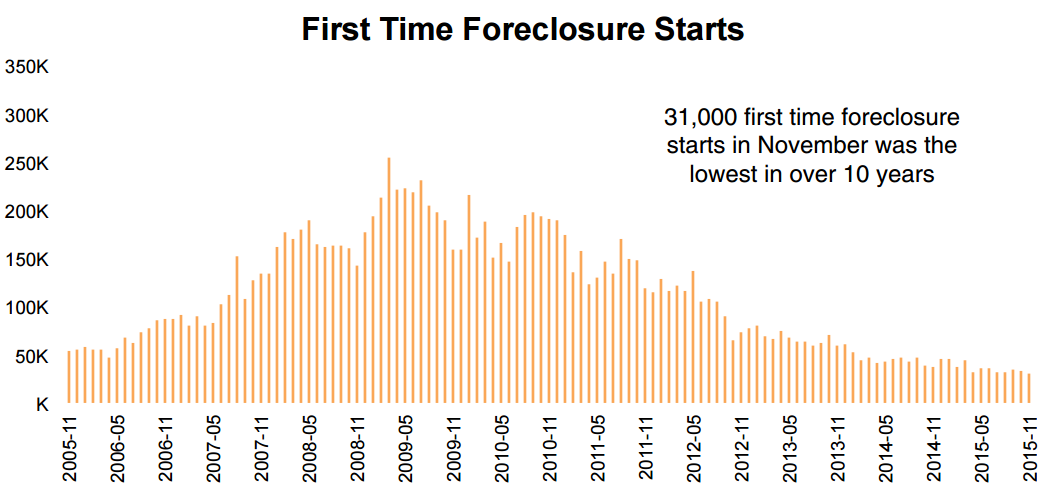 First-time foreclosure starts hit low point in November 2015.