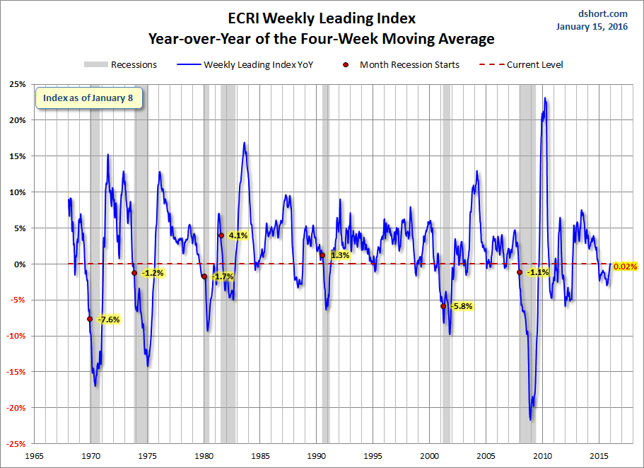 Economic Cycle Research Institute weekly leading index