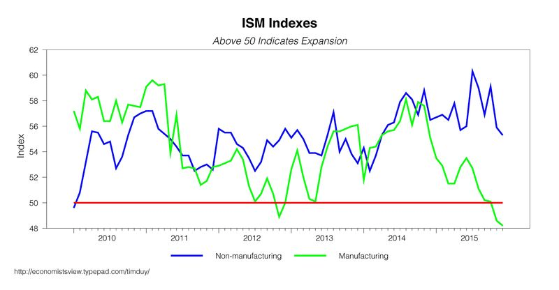 ISM Indexes