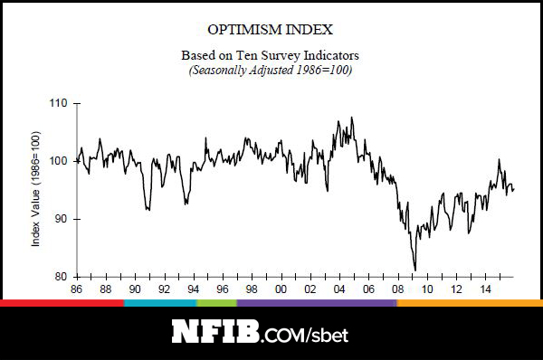 National Federation of Independent Business optimism index