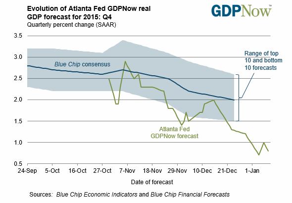 Atlanta Fed forecast for Q4 2015