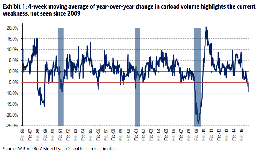 4-week moving average of year-over-year change in railroad carload volume
