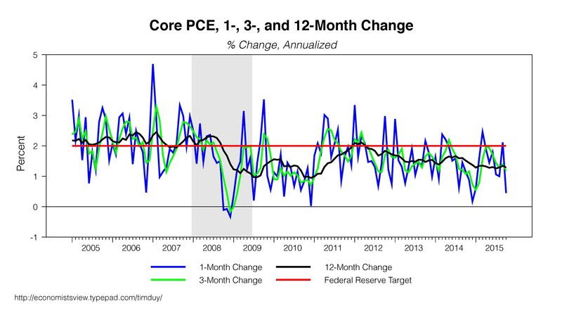 Core consumer spending graph.