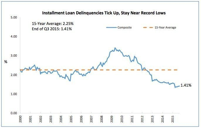 loan-delinquency