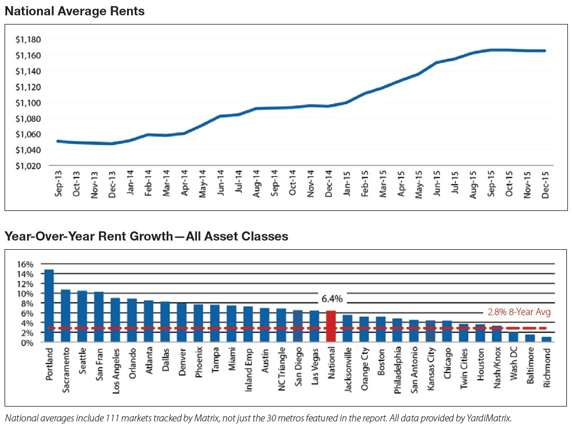 yardi-average-rents