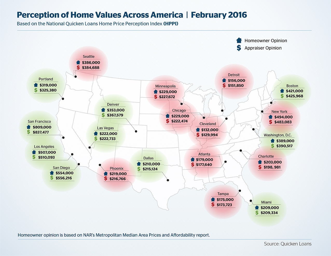 Quicken Loans Perception of Home Values Across America