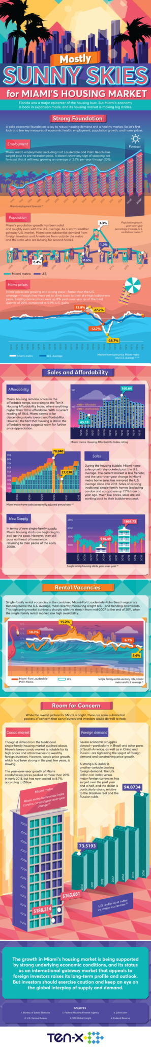 Miami housing market infographic