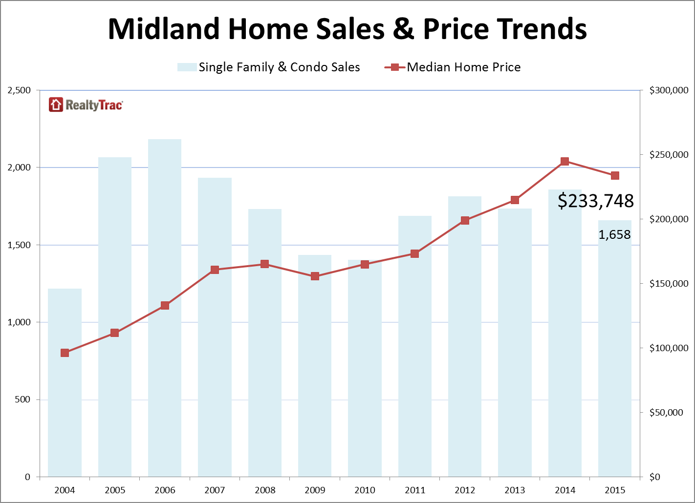 Midland_Home_Sales_Prices