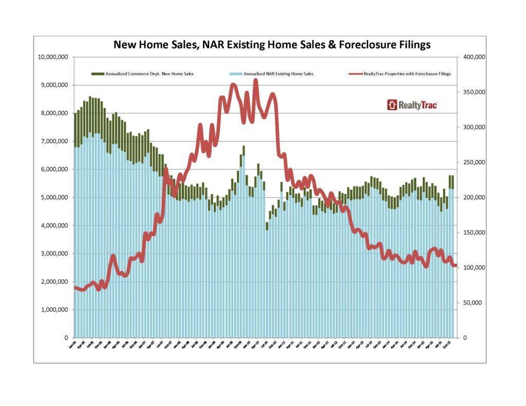 New Home Sales & NAR Existing Home Sales - Jan05-Dec15