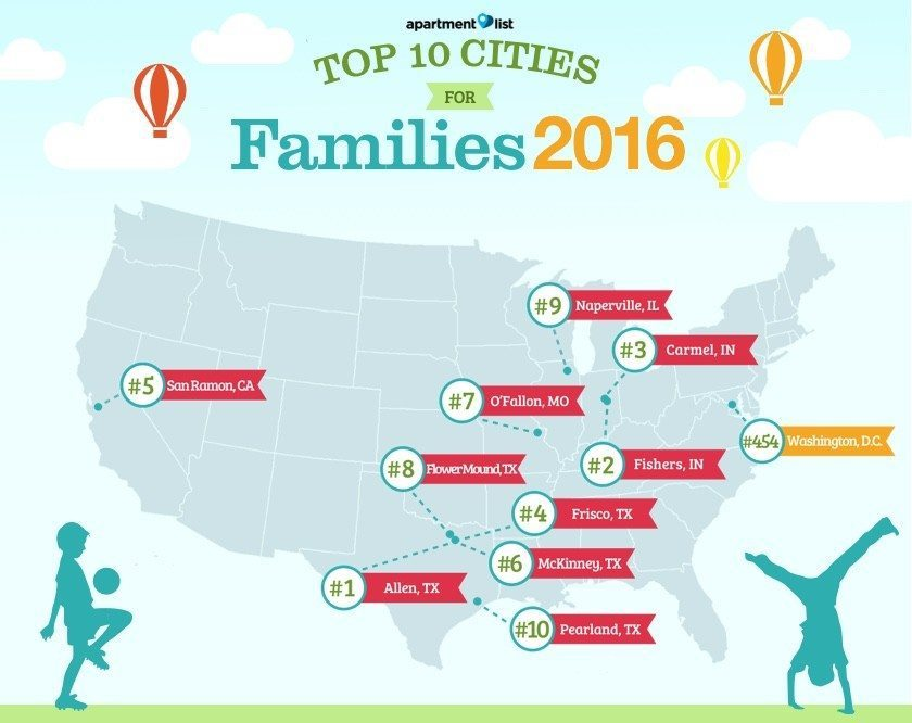 Top-Cities-For-Young-Families-2016-DC