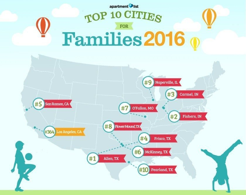Top-Cities-For-Young-Families-2016-Los-Angeles