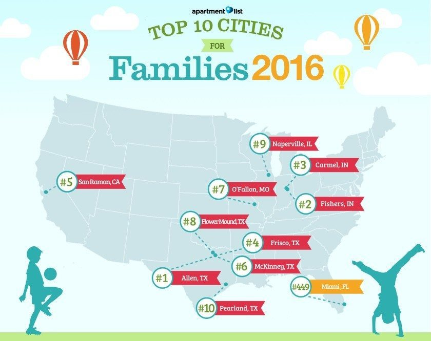 Top-Cities-For-Young-Families-2016-Miami