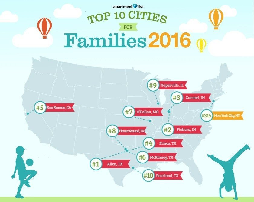 Top-Cities-For-Young-Families-2016-NYC