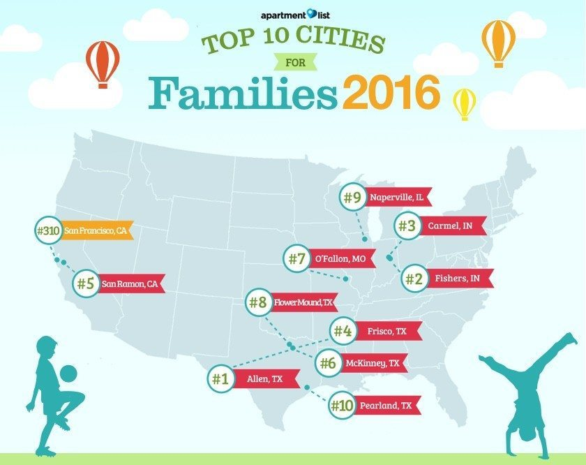 Top-Cities-For-Young-Families-2016-SF