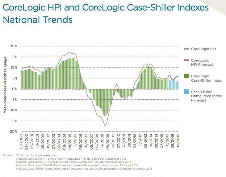 corelogic-caseshiller-nationaltrends